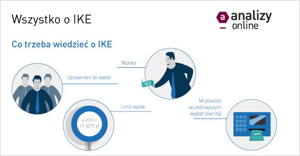Co trzeba wiedzieć o IKE? [INFOGRAFIKA]